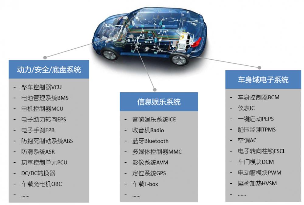 新能源汽车整车电控系统测试