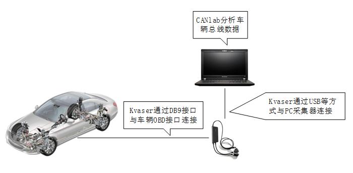 新能源汽车多总线网络分析