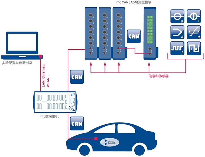 新能源汽车空调数据采集系统