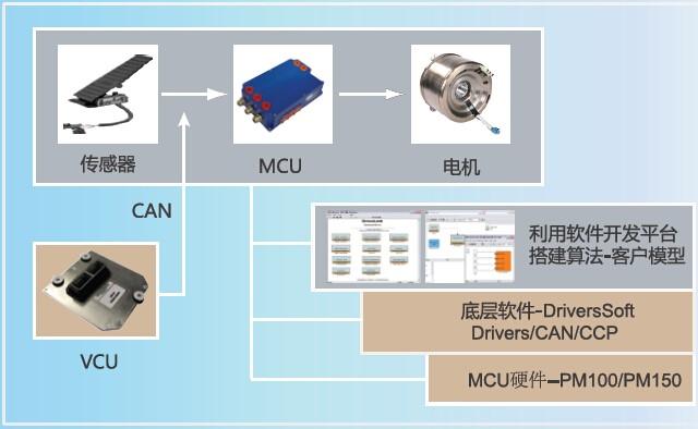 基于模型的电机算法控制技术—MMC