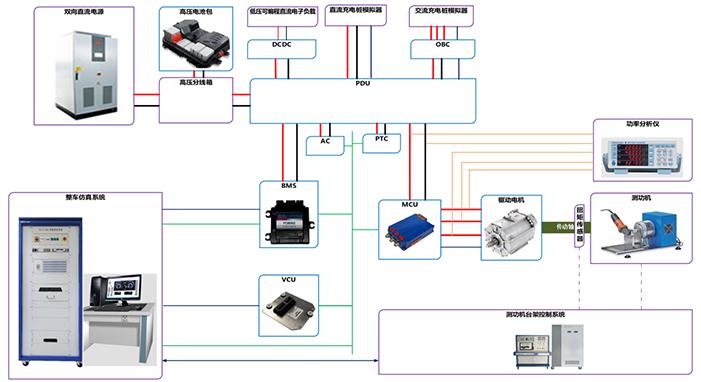 新能源汽车高压系统功率级联调实验室-EON