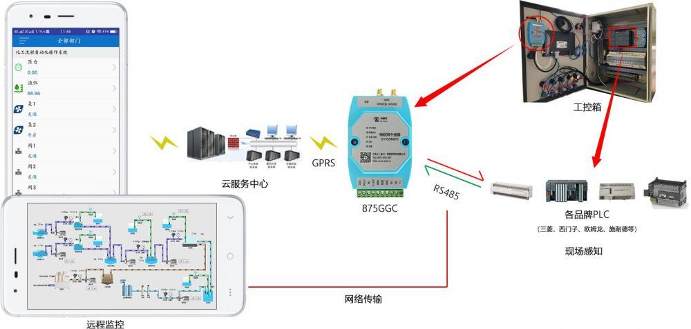 通过手机APP实现PLC远程监控