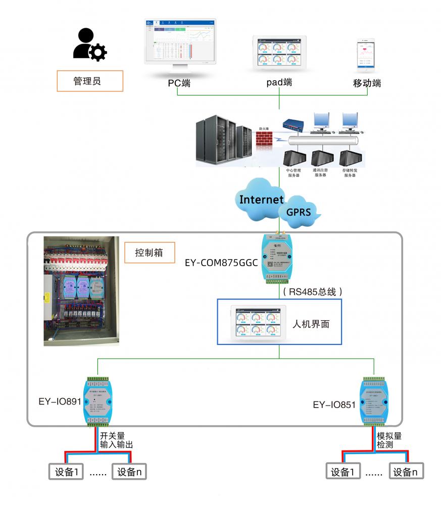 物联网工业数据采集系统