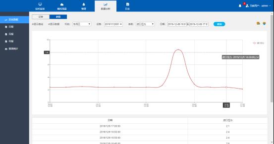 燃气设备智能管理系统数据分析