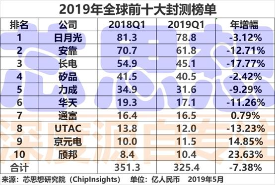 2019年第一季全球封测前十榜单出炉