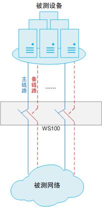 用网络损伤模拟测试网络系统的可靠性