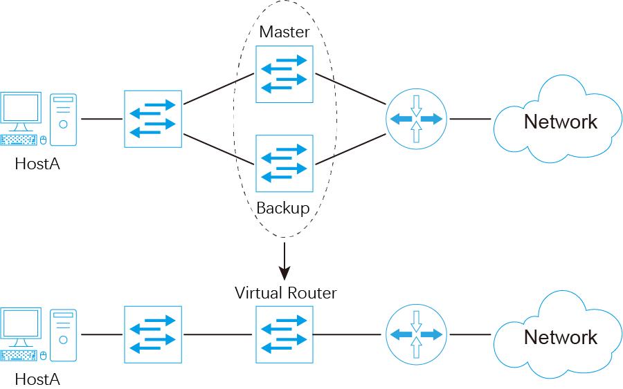 冗余网络构建方案对比:VRRP协议、多网卡绑定及WN202冗余链路网卡