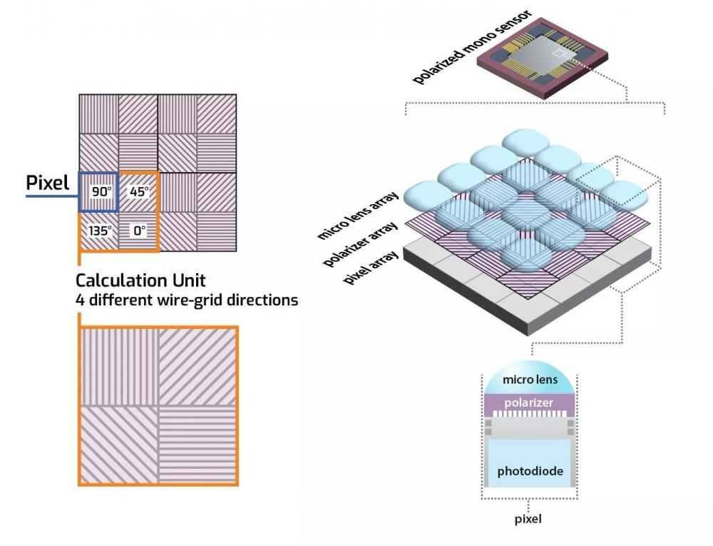 1331x1019xSony-polarized-mono-sensor-pattern-6.jpg_pagespeed_ic_3ui6hynHMF_webp(1).jpg