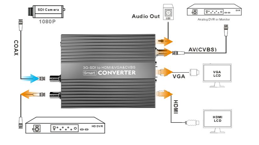 SDI转HDMI与HDMI转SDI转换有什么不同?