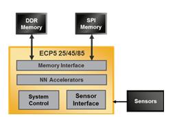 FPGA芯片通常是如何运用到人工智能/机器学习解决方案中?