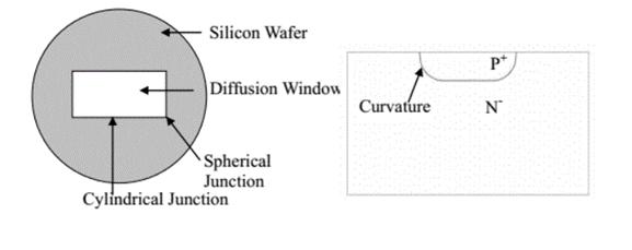 [中阶科普向]PN结曲率效应——边缘结构
