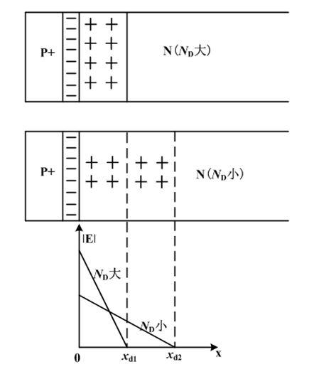 基于碰撞电离率的平行平面结和晶闸管的研究