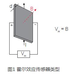 电流探头的工作原理_探头基本工作原理图片