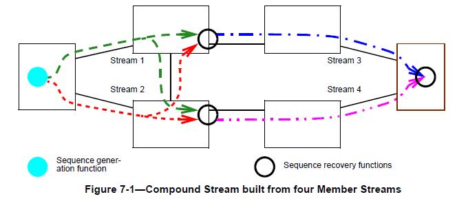 Valkyrie-TSN浅析:如何在实现TSN规范下的802.3CB测试,(满足工业通信,汽车以太网