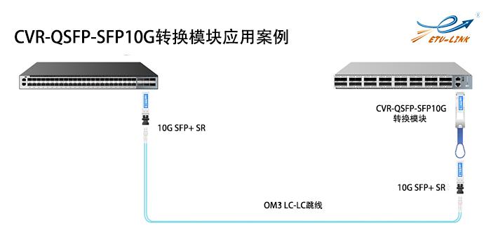 40G转换模块案例.png