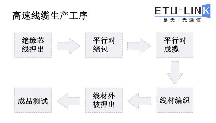 高速线缆生产流程图.jpg