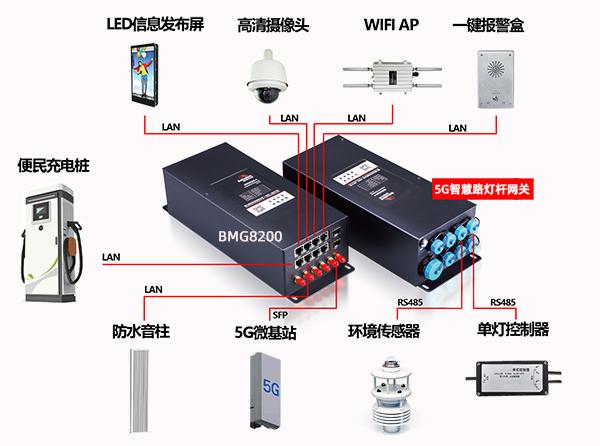 如何选择智慧路灯杆的LED屏