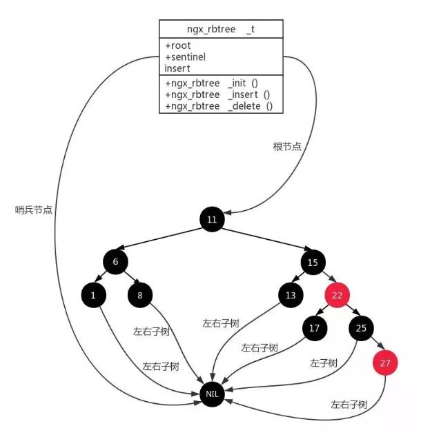 物联网安全himqtt防火墙数据结构之红黑树源码分析
