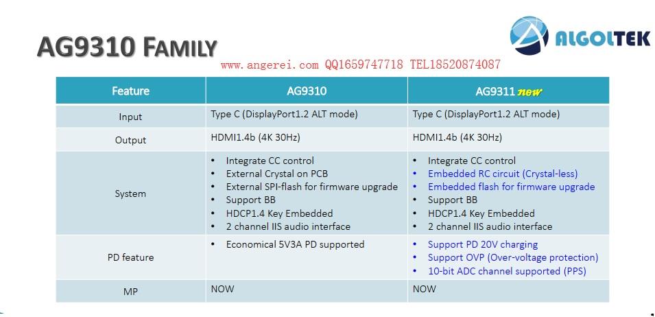 如何对TYPE-C转HDMI音视频转换电路选择合适的方案?安格AG9310和安格AG9311方案的区