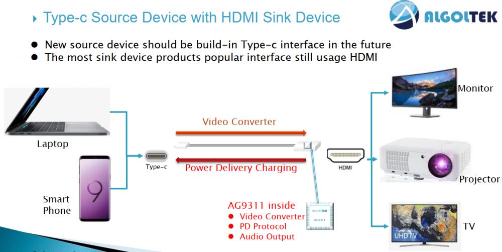 AG9311MAQ设计资料与应用|TYPE-C转HDMI带PD音视频扩展坞设计方案