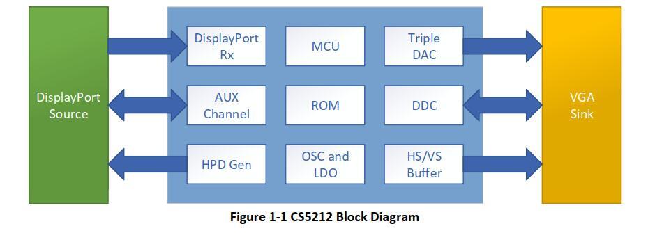 台湾瑞奇达CS5212AN|DP转VGA ic| DP转VGA ic方案应用