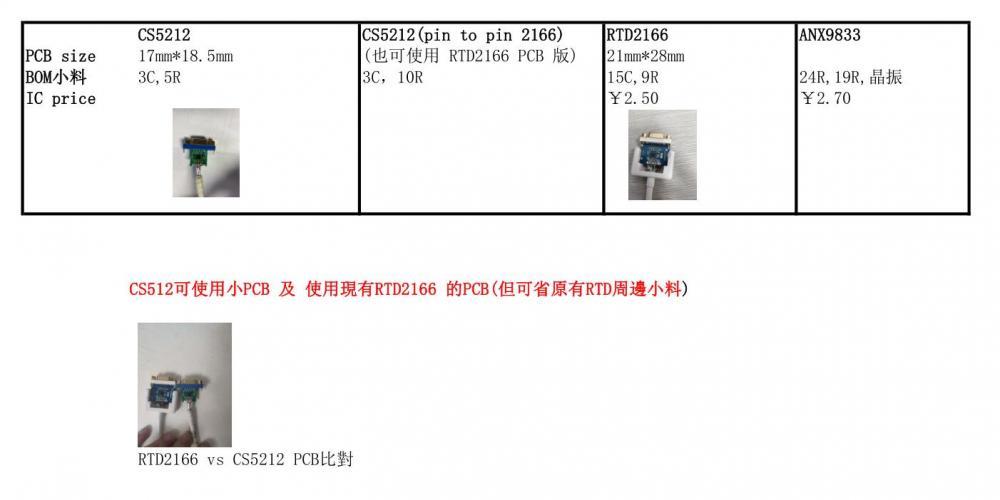 CS5212与RTD2166对比表.jpg