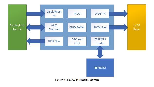 CS5211设计EDP转LVDS转接板方案|EDP转LVDS液晶显示驱动板方案