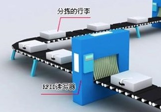 基于RFID集成航空行李处理的解决方案