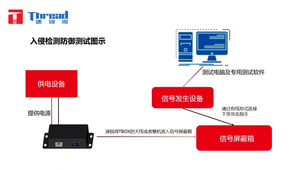 国六在线监控OBD终端H6S信息安全防篡改技术实现