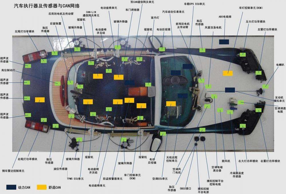 汽车数字化技术CAN总线数据应用是落脚点