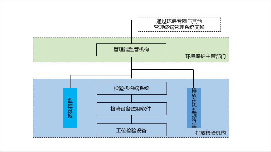 机动车排放检测信息系统建设目标及规范