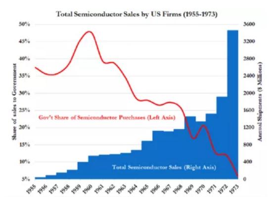 芯片制造业为何逃离美国?深扒50年政策找真相