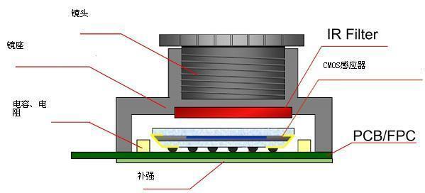 华星视讯摄像模组厂家.jpg