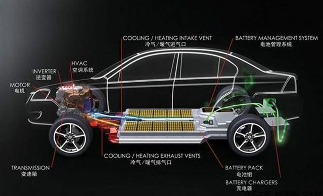 TIF导热硅胶垫在新能源动力电池领域中的应用