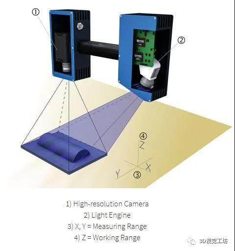 3D相机的数据处理方式