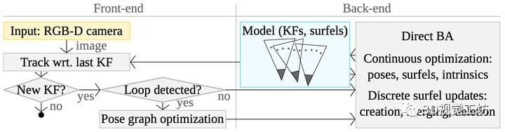 BAD SLAM | 直接法实时BA+RGBD基准数据集(CVPR2019)