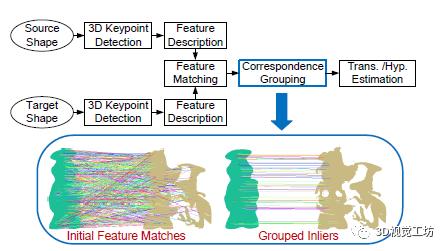 三维点云对应关系聚合算法的性能评价