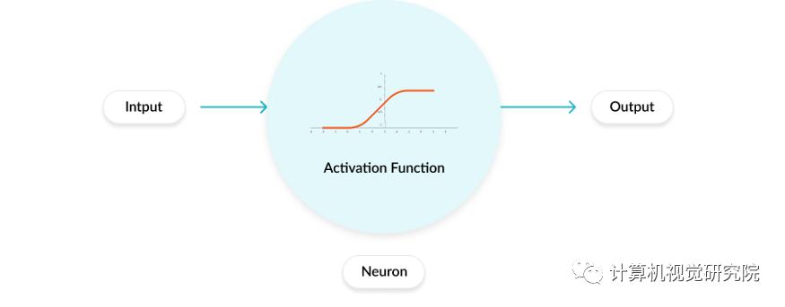 激活函数 | 深度学习领域最常用的10个激活函数,详解数学原理及优缺点(1)