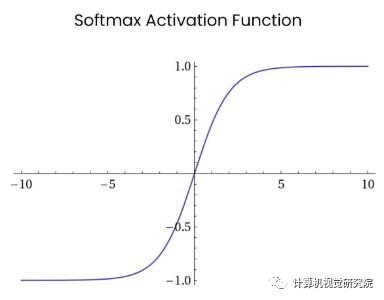 激活函数 | 深度学习领域最常用的10个激活函数,详解数学原理及优缺点(2)