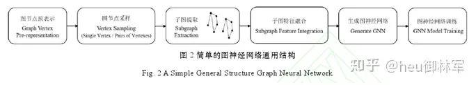 收藏 图神经网络综述(2)