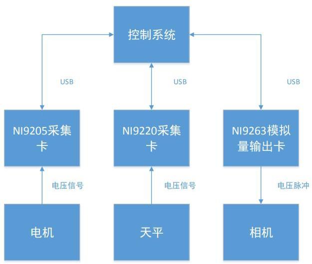 电机测试系统拓扑图.png