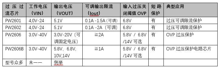 TWS耳机OVP芯片,过压保护电路芯片