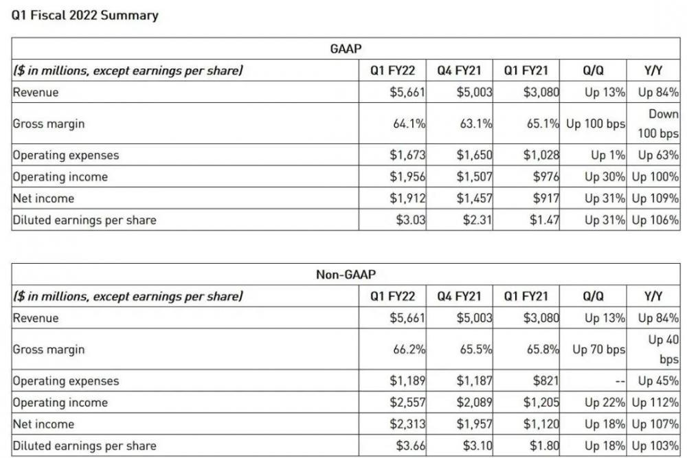 NVIDIA第一季度收入达到创纪录的56.6亿美元,同比暴涨84%
