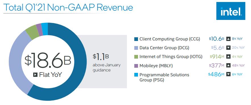 英特尔Q1数据中心业务营业利润跌6成,全年砸200亿美元资本支出加码制造业!