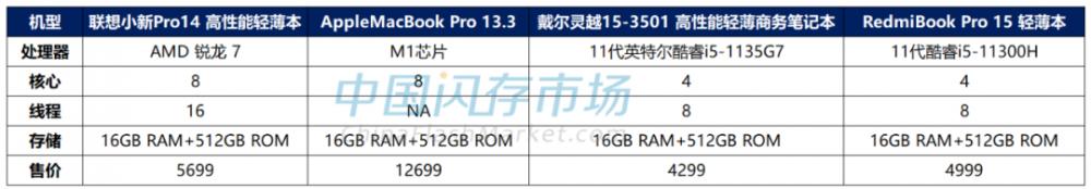 苹果新款iPad Pro容量直冲2TB,其领头羊地位或将引发平板市场跟风效仿?