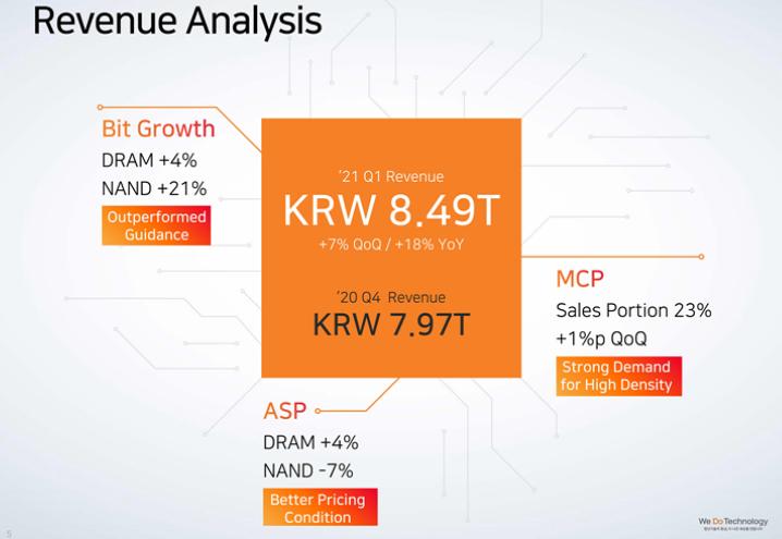 SK海力士Q1利润大增53%,预估下半年供应更为紧张,将追加投资应对未来需求