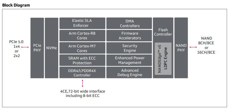 """高达14GB/s!SSD上演""""速度与激情"""",Marvell首款PCIe 5.0控制器率先出击"""