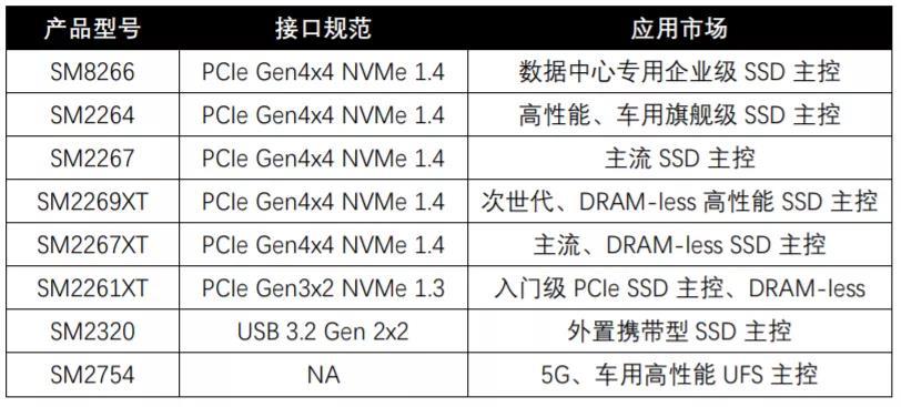 PCIe Gen4腾飞时代,慧荣科技将在CFMS2021展出全系列主控解决方案