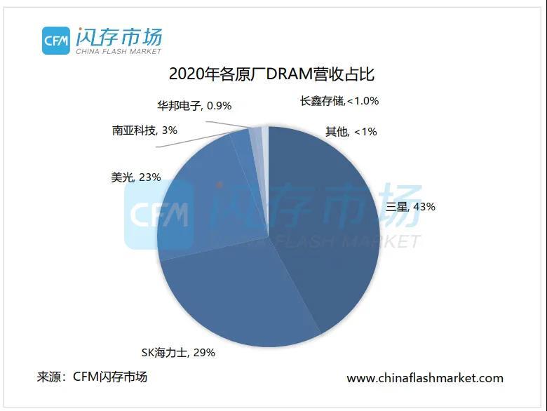消息称美光拟在日本新建DRAM工厂:投资近70亿美元