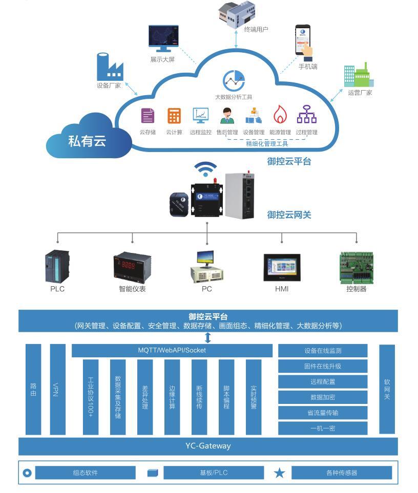 云平台在工业物联网中的作用